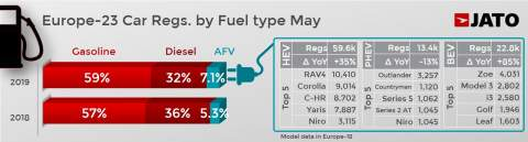 Alternatively fuelled vehicles account for 7.1 per cent of European sales in May